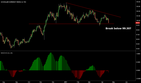 DXY: Could the DXY (US Dollar Index) break below 99.30? Possibly!
