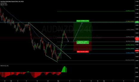 AUDNZD: Expecting to BUY on the pull back