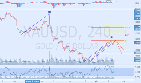 XAUUSD: Bearish Inverse AB=CD