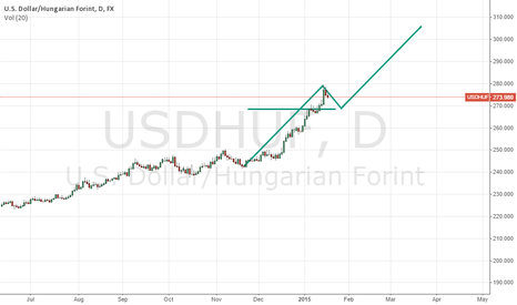 USDHUF: USD/HUF Long up to 305