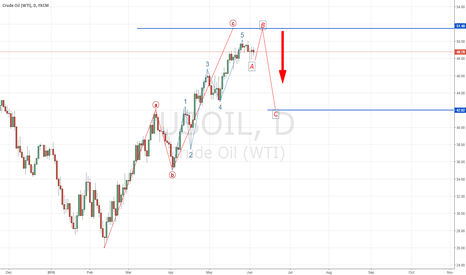 USOIL: Oil Correction