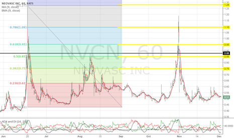 NVCN: Take profit levels, be smart people.