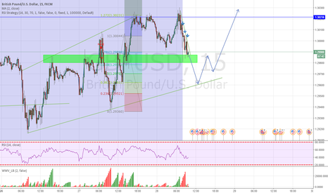 GBPUSD: Short and long opportunity for gbpusd