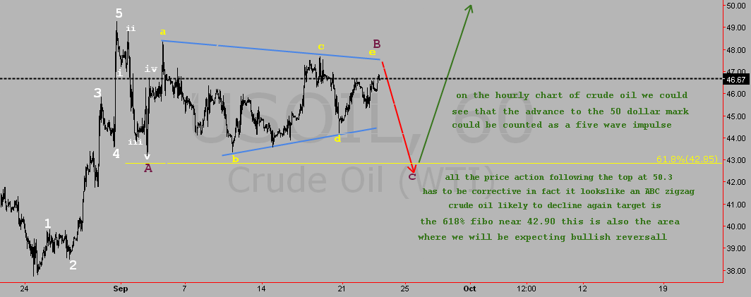 USOIL ELLIOTT WAVE 1-hourly chart