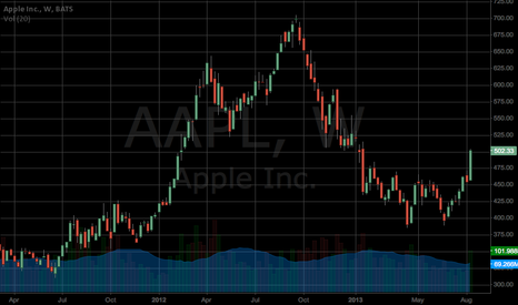 AAPL: $AAPL - HOW COULD YOU NOT BUY THIS?