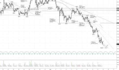 USDRUB_TOM: Бычий тренд по рублю усилился