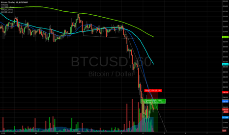 BTCUSD: 275 USD and no real panic yet, new short target 250 USD