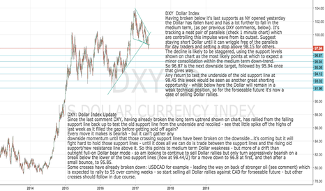 DXY: DXY Dollar Index - stay short $ whilst trapped within parallels