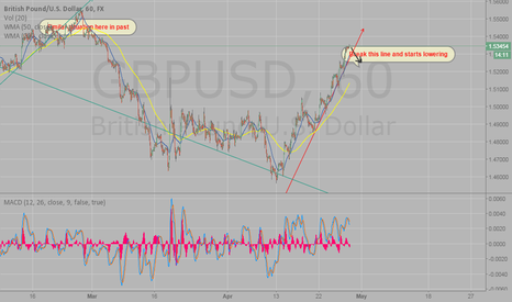 GBPUSD: GBP/USD watch, folow and short