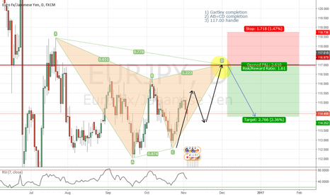 EURJPY: EURJPY potential short on gartley completion