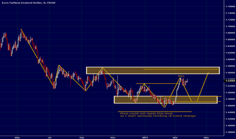 """EURNZD: EURNZD """"Pull the trigger and wait"""""""