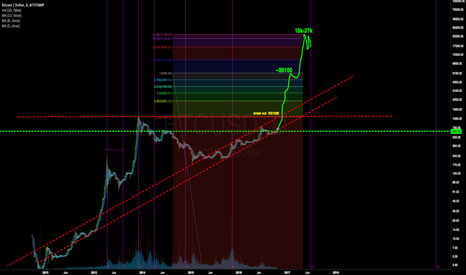 BTCUSD: Bitcoin goes to $1k then to $6k possibly to $27K