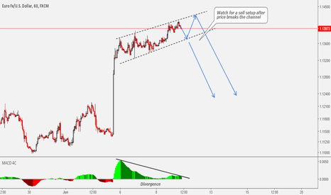 EURUSD: EURUSD Still Waiting For A Retrace
