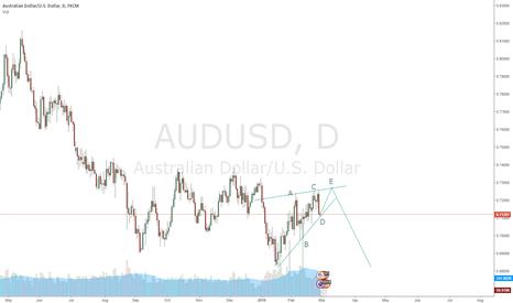 AUDUSD: AUD/USD - Short opportunity