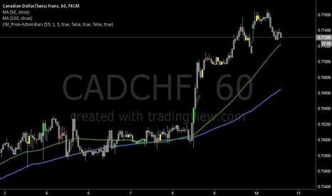 CADCHF: CADCHF Long