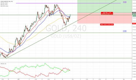 GOLD: Waiting for Small Pullback to 1200 before Long-ing