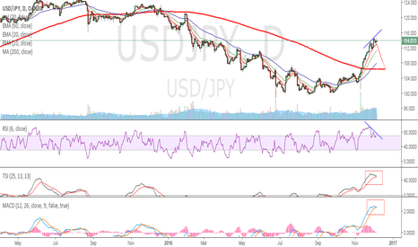 USDJPY: USDJPY - BOJ the intervening champion