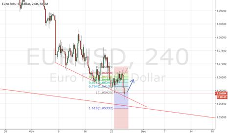 EURUSD: EURUSD go long