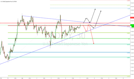 USDJPY: UJ Setting Up