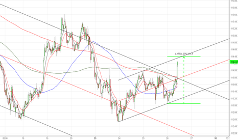 USDJPY: USDJPY 30M . . . almost getting excited :)