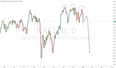 NAS100: Triple top, the NASDAQ has shown.
