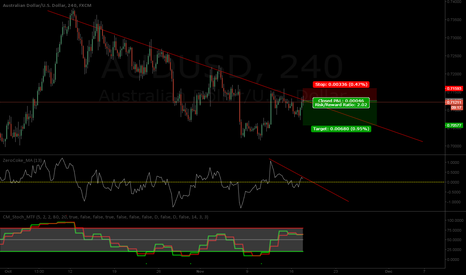 AUDUSD: AUDUSD Bearish Cycle Continues