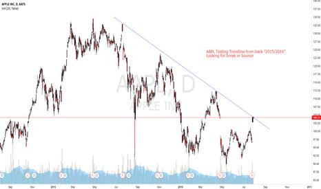 AAPL: AAPL  Trendline