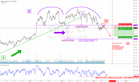 OGE: $OGE Bearish Trading Plan can now be Executed.