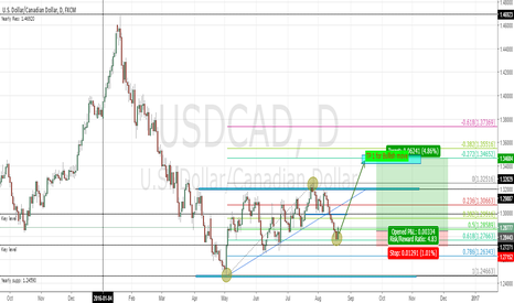 USDCAD: USDCAD Bias Long