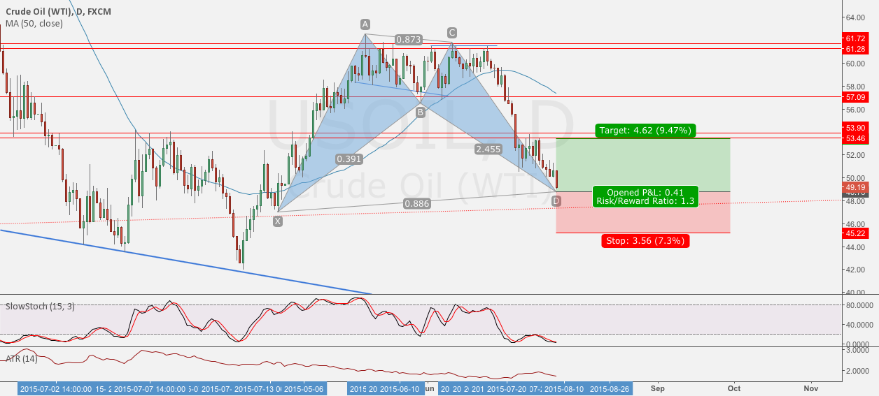 USOil Daily Bat Pattern