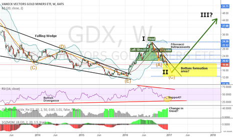 GDX: Long opportunities Gold Miners Index (GDX)
