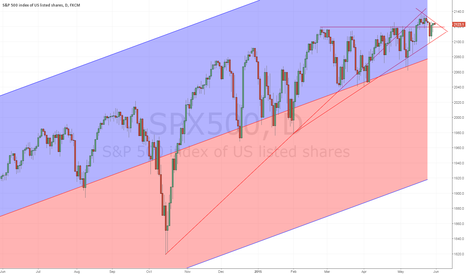 SPX500: S&P500 looks to be in good shape