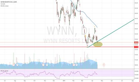 WYNN: WYNN - Triangle Fill