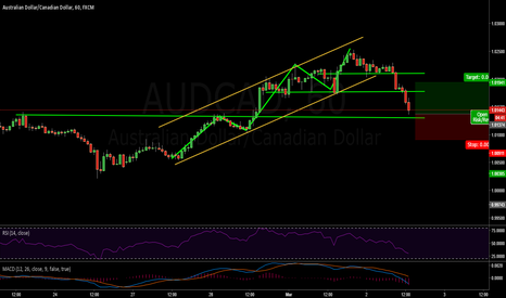 AUDCAD: Long on AUD/CAD