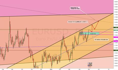 EURUSD: Inside bar pullback trading