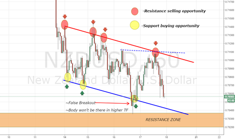 NZDUSD: NZDUSD DESCENDING CHANNEL EXPLAINED!!!!!!