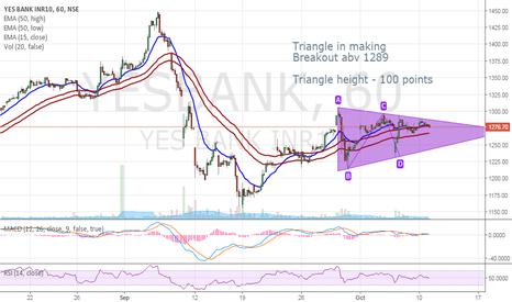 YESBANK: YesBank - Triangle - Breakout abv 1289