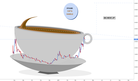ETCUSD: ETC/USD - Cup and Handle