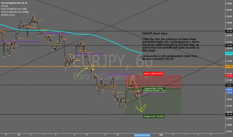 EURJPY: $EURJPY - Short Idea  #FOREX
