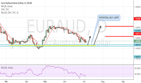 EURAUD: EURAUD POTANTIAL - BUY SET UP