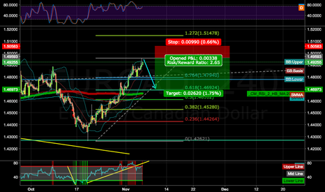 EURCAD: EURCAD SHORT VERY NICE TRADE 4H divergence in act