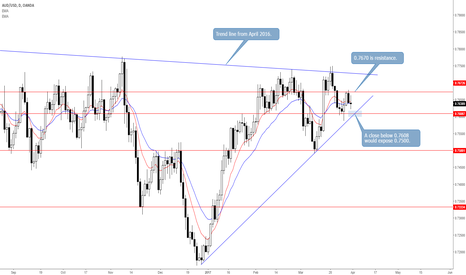 AUDUSD: AUDUSD: Top Trade Idea for April