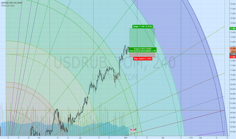 USDRUB_TOM: Продолжение следует USD/RUB