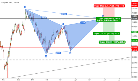 USDCHF: Bearish Gartley Dollar Frank