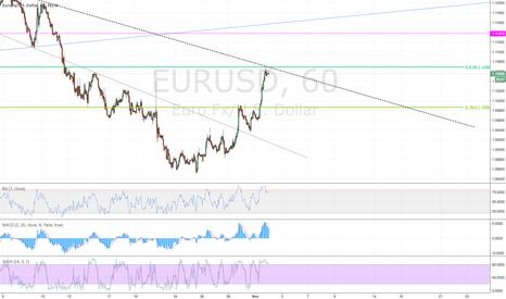 EURUSD: EURUSD - Short swing