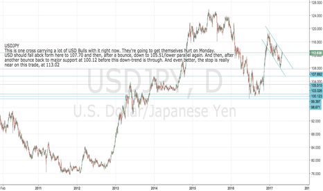 USDJPY: USDJPY: Perfect short with stop at 113.02 - target 101