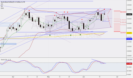 AUDUSD: Short confirmed by another candle pattern