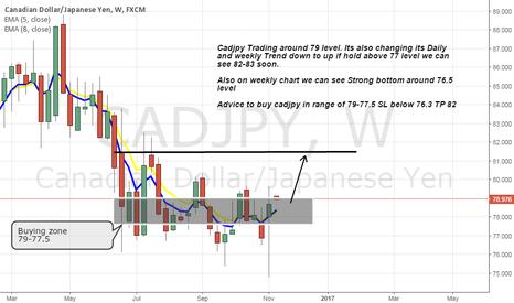 CADJPY: Cadjpy long on weekly trend change