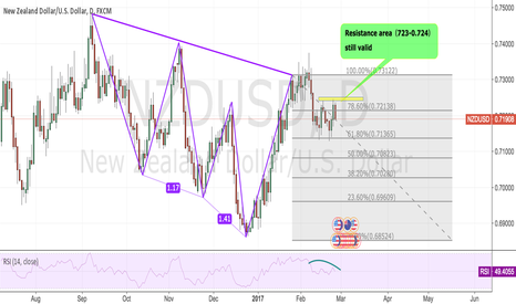 NZDUSD: NZDUSD:Resistance area is still valid