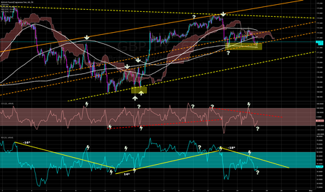 GBPJPY: OMG, still HOLDING SHORT (busted 200MA, needing to must 400MA)